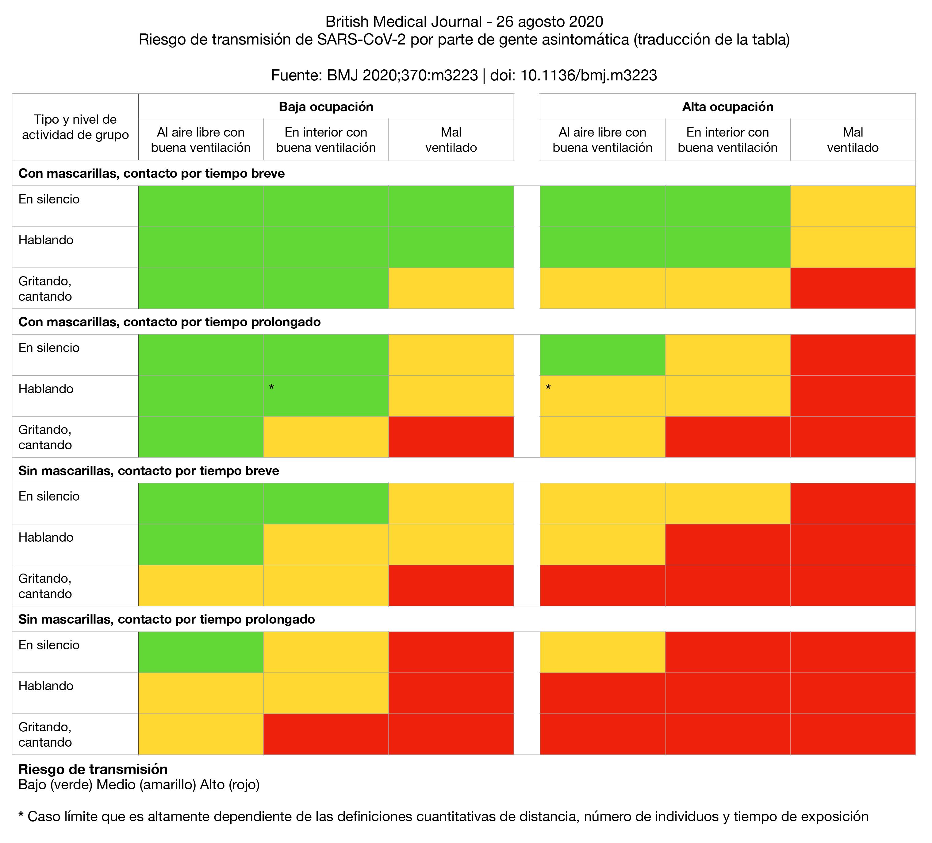 Riesgo de contagio COVID-19 asintomáticos